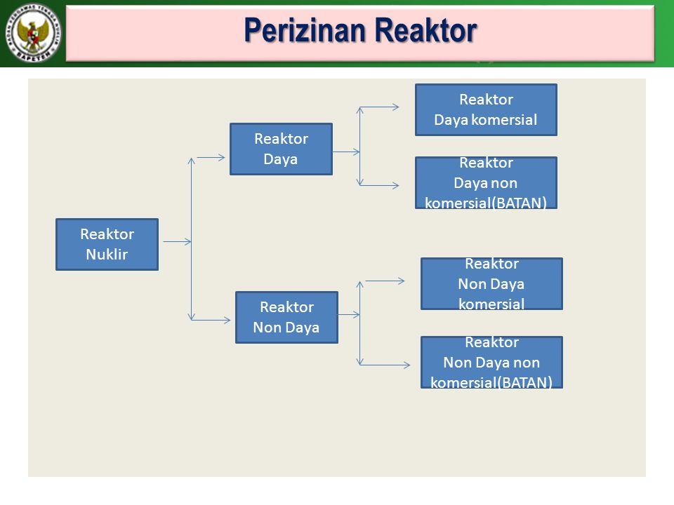 Perizinan Reaktor Reaktor Nuklir Reaktor Daya Reaktor Non Daya Reaktor Daya komersial Reaktor Daya non komersial(BATAN) Reaktor Non Daya komersial Rea