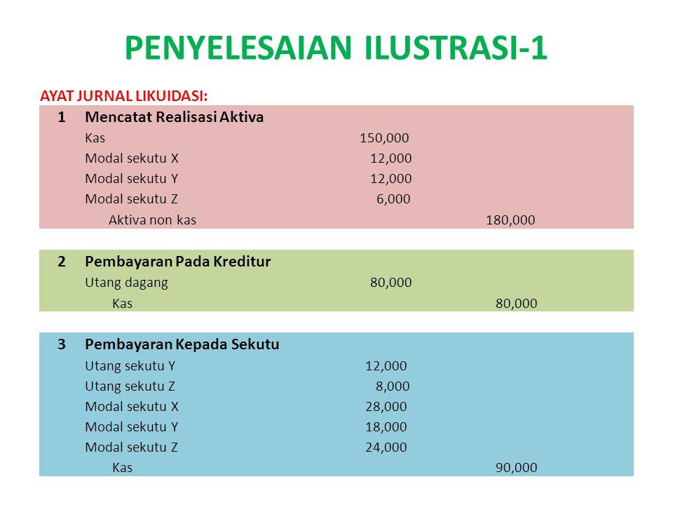 PENYELESAIAN ILUSTRASI-1 AYAT JURNAL LIKUIDASI: 1Mencatat Realisasi Aktiva Kas 150,000 Modal sekutu X 12,000 Modal sekutu Y 12,000 Modal sekutu Z 6,00