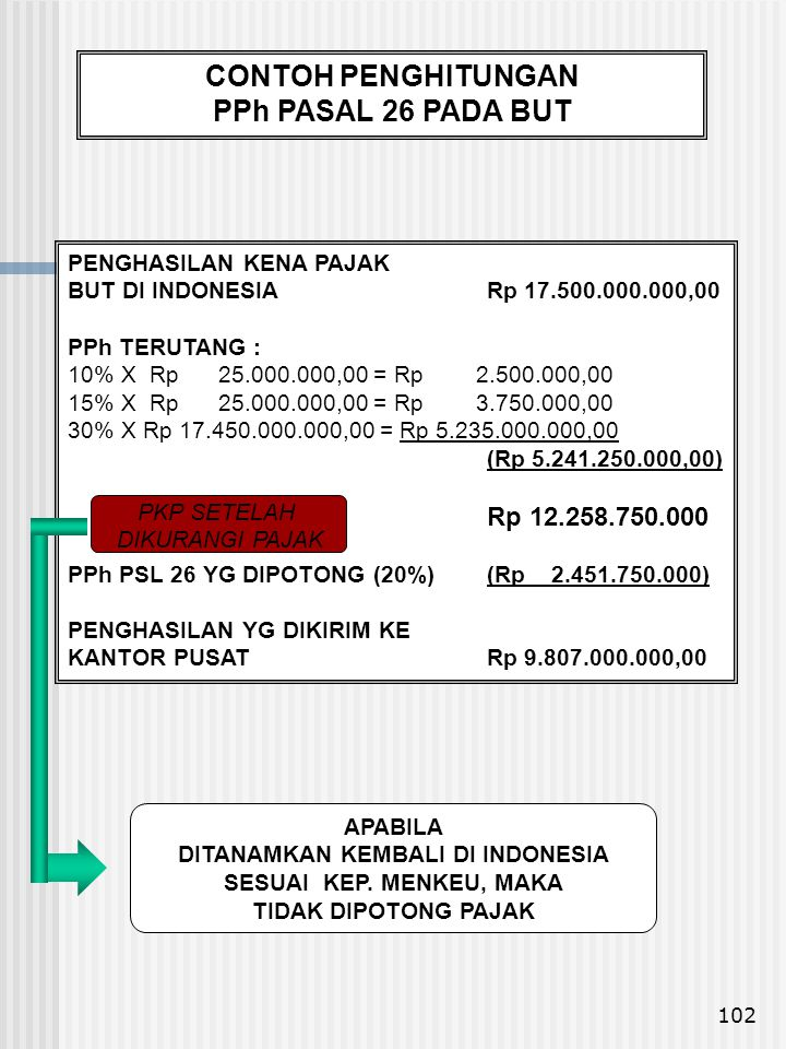 102 PENGHASILAN KENA PAJAK BUT DI INDONESIARp 17.500.000.000,00 PPh TERUTANG : 10% X Rp 25.000.000,00 = Rp 2.500.000,00 15% X Rp 25.000.000,00 = Rp 3.
