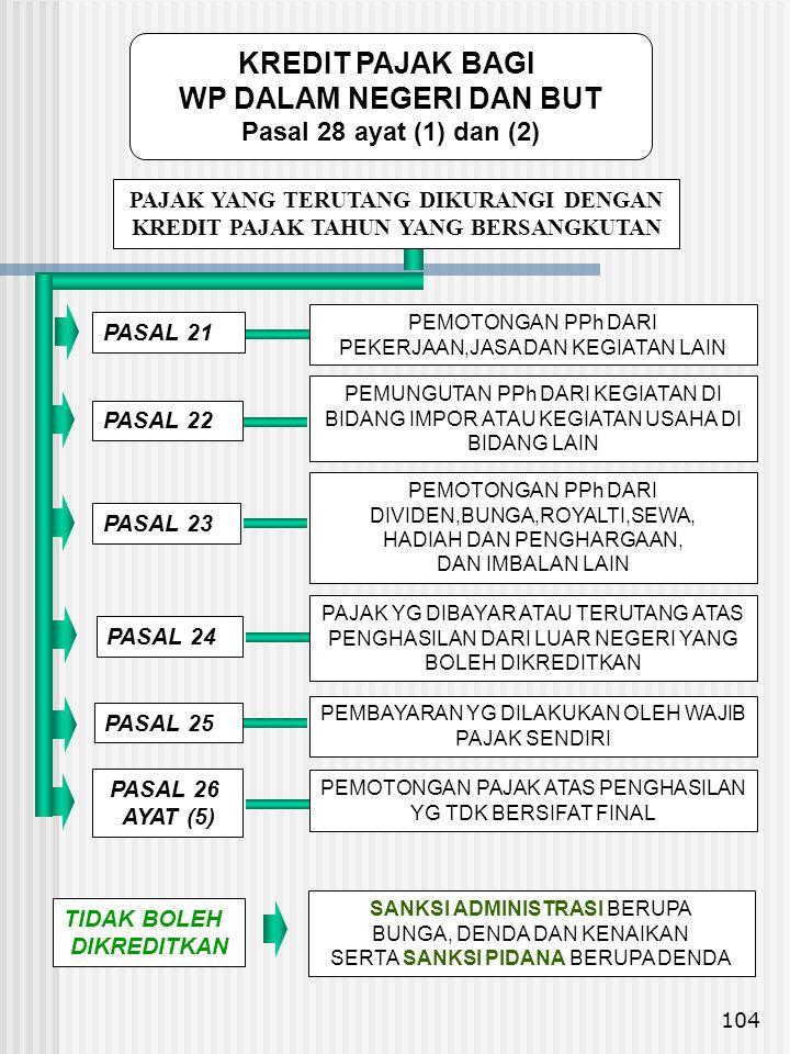 104 PASAL 21 PASAL 22 PASAL 23 PASAL 24 PEMOTONGAN PPh DARI PEKERJAAN,JASA DAN KEGIATAN LAIN PEMUNGUTAN PPh DARI KEGIATAN DI BIDANG IMPOR ATAU KEGIATA