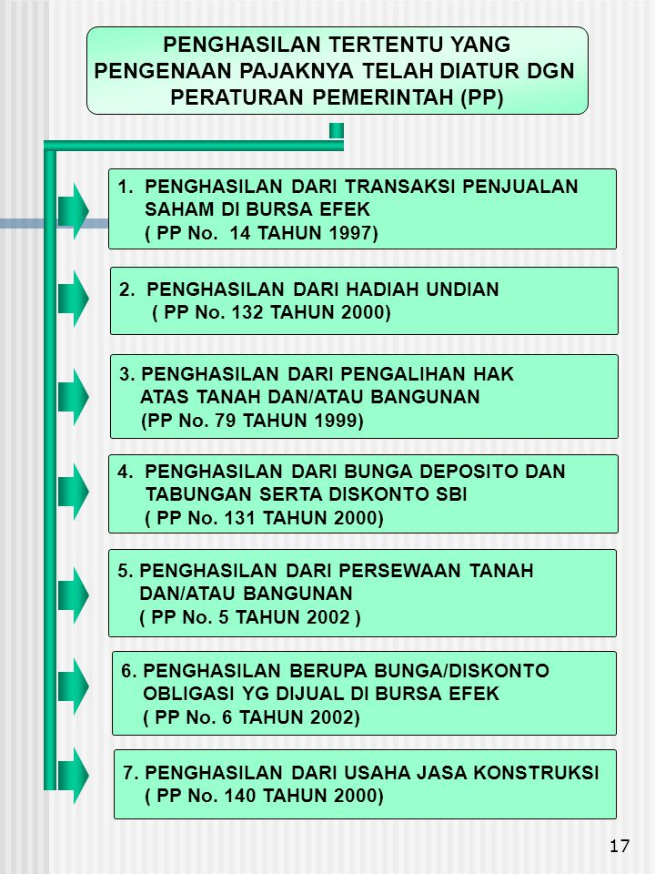 17 4. PENGHASILAN DARI BUNGA DEPOSITO DAN TABUNGAN SERTA DISKONTO SBI ( PP No. 131 TAHUN 2000) 3. PENGHASILAN DARI PENGALIHAN HAK ATAS TANAH DAN/ATAU