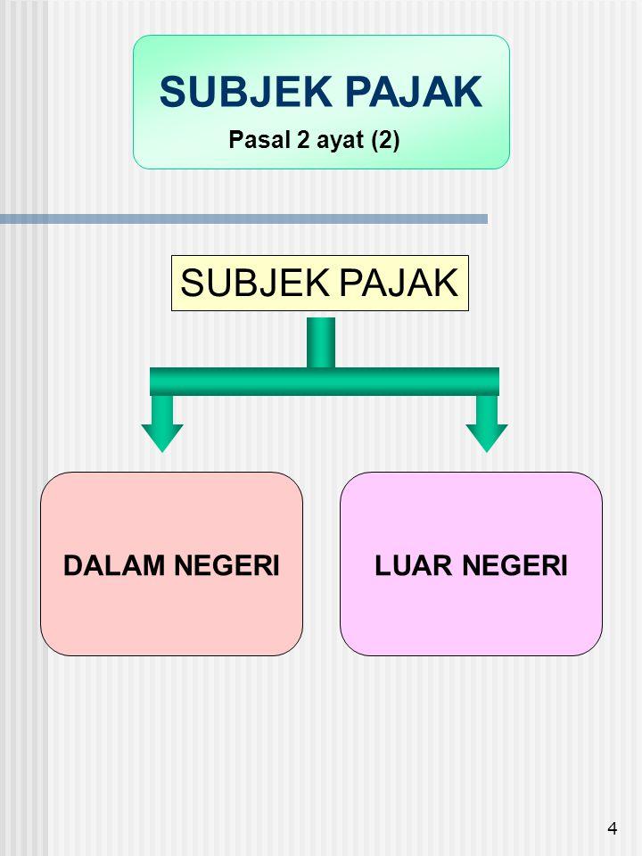 5 ORANG PRIBADI : - BERTEMPAT TINGGAL / BERADA DI INDONESIA LEBIH DARI 183 HARI DLM 12 BULAN; ATAU - DALAM SUATU TAHUN PAJAK BERADA DI INDONESIA DAN MEMPUNYAI NIAT BERTEMPAT TINGGAL DI INDONESIA WARISAN YANG BELUM TERBAGI SUBJEK PAJAK DALAM NEGERI BADAN YANG DIDIRIKAN ATAU BERTEMPAT KEDUDUKAN DI INDONESIA Pasal 2 ayat (3)