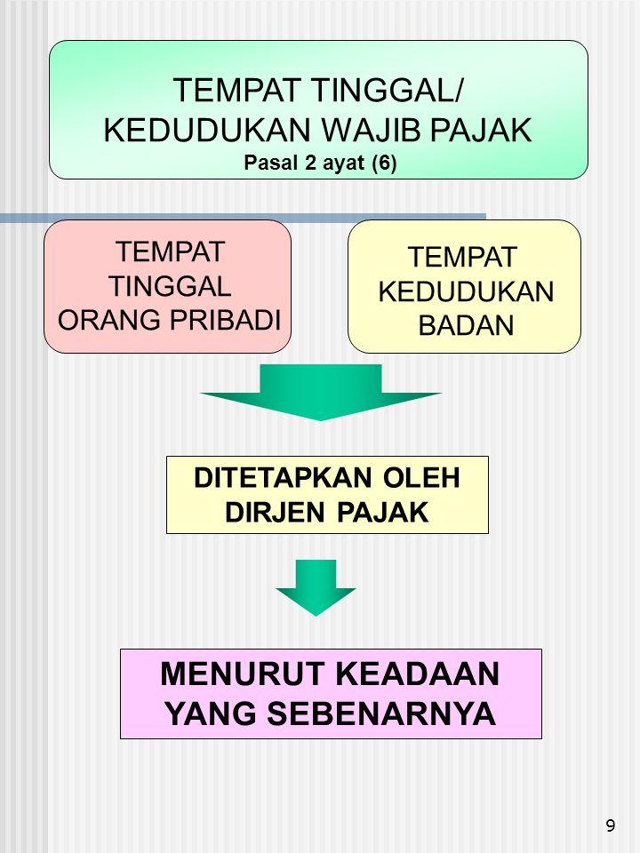 10 SUBJEK PAJAK DALAM NEGERI ORANG PRIBADI MULAI : - SAAT DILAHIRKAN - SAAT BERADA ATAU BERNIAT TINGGAL DI INDONESIA BERAKHIR : - SAAT MENINGGAL - MENINGGALKAN INDONESIA UNTUK SELAMANYA.