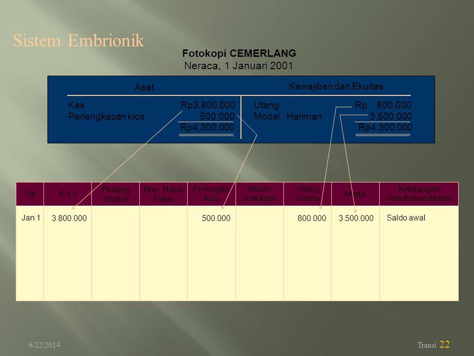 6/22/2014 Transi 22 Fotokopi CEMERLANG Neraca, 1 Januari 2001 Aset Kewajiban dan Ekuitas Kas Rp3.800.000 Perlengkapan kios 500.000 Rp4.300.000 Utang R