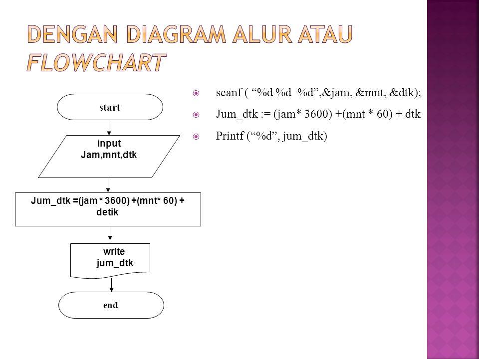 """ scanf ( """"%d %d %d"""",&jam, &mnt, &dtk);  Jum_dtk := (jam* 3600) +(mnt * 60) + dtk  Printf (""""%d"""", jum_dtk) input Jam,mnt,dtk start Jum_dtk =(jam * 36"""
