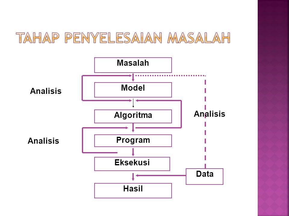 Masalah Model Algoritma Program Eksekusi Hasil Data Analisis