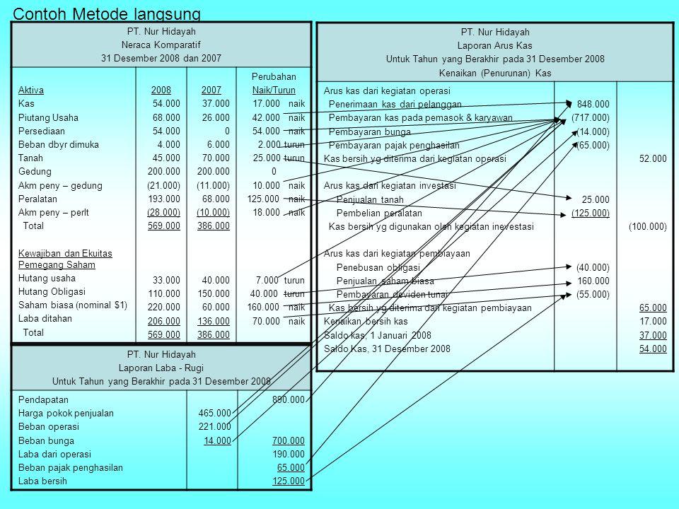 Contoh Metode langsung PT. Nur Hidayah Neraca Komparatif 31 Desember 2008 dan 2007 Aktiva Kas Piutang Usaha Persediaan Beban dbyr dimuka Tanah Gedung