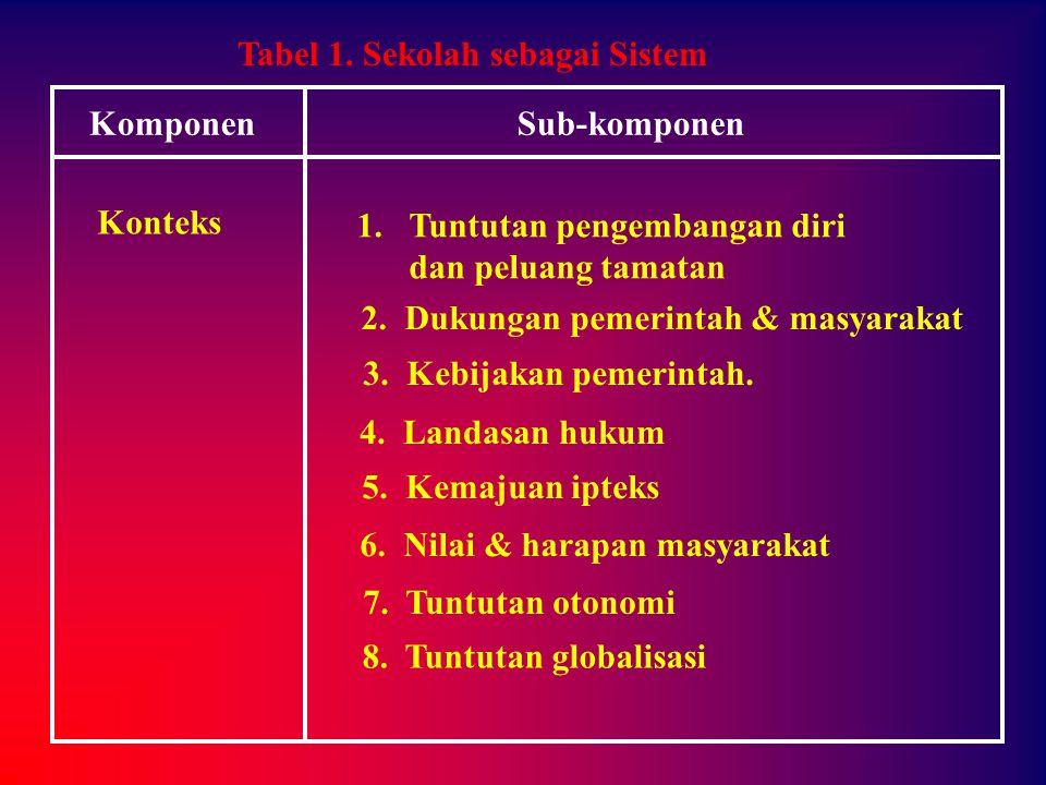 MODAL DASAR 1.Idealisme 2. Intelektual 3. Inisiatif 4.