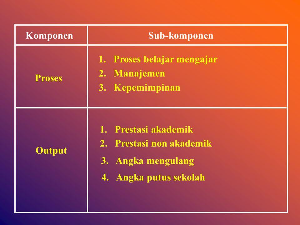 KomponenSub-komponen Input 1.Visi, misi, tujuan, sasaran 2.