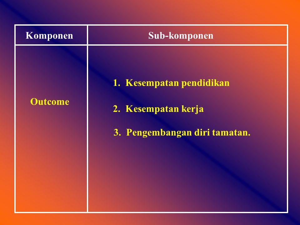 KomponenSub-komponen Proses 1.Proses belajar mengajar 2.