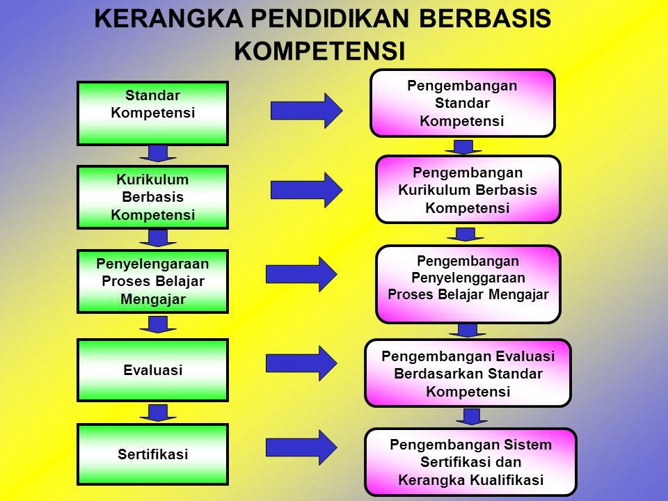3.Bahan ajar dikembangkan berdasarkan standar kompetensi yang ditetapkan.