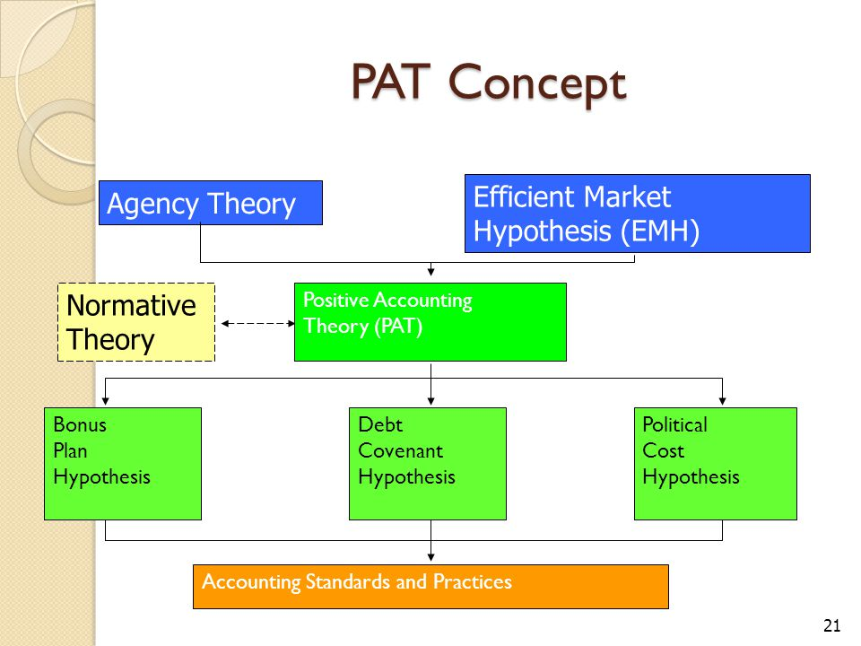 PAT Concept 21 Agency Theory Efficient Market Hypothesis (EMH) Positive Accounting Theory (PAT) Bonus Plan Hypothesis Political Cost Hypothesis Debt C