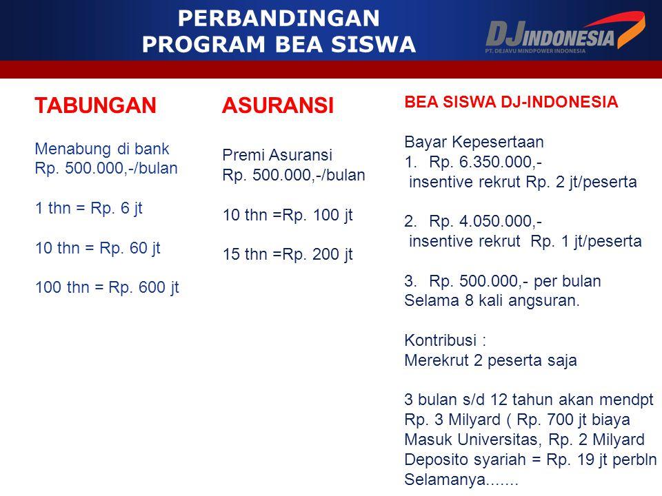 TABUNGAN Menabung di bank Rp. 500.000,-/bulan 1 thn = Rp. 6 jt 10 thn = Rp. 60 jt 100 thn = Rp. 600 jt ASURANSI Premi Asuransi Rp. 500.000,-/bulan 10