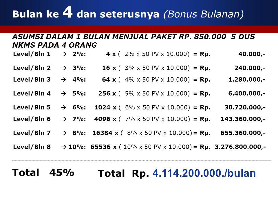  2%: 4 x ( 2% x 50 PV x 10.000)  3%: 16 x ( 3% x 50 PV x 10.000)  4%: 64 x ( 4% x 50 PV x 10.000)  5%: 256 x ( 5% x 50 PV x 10.000) Level/Bln 1 Le