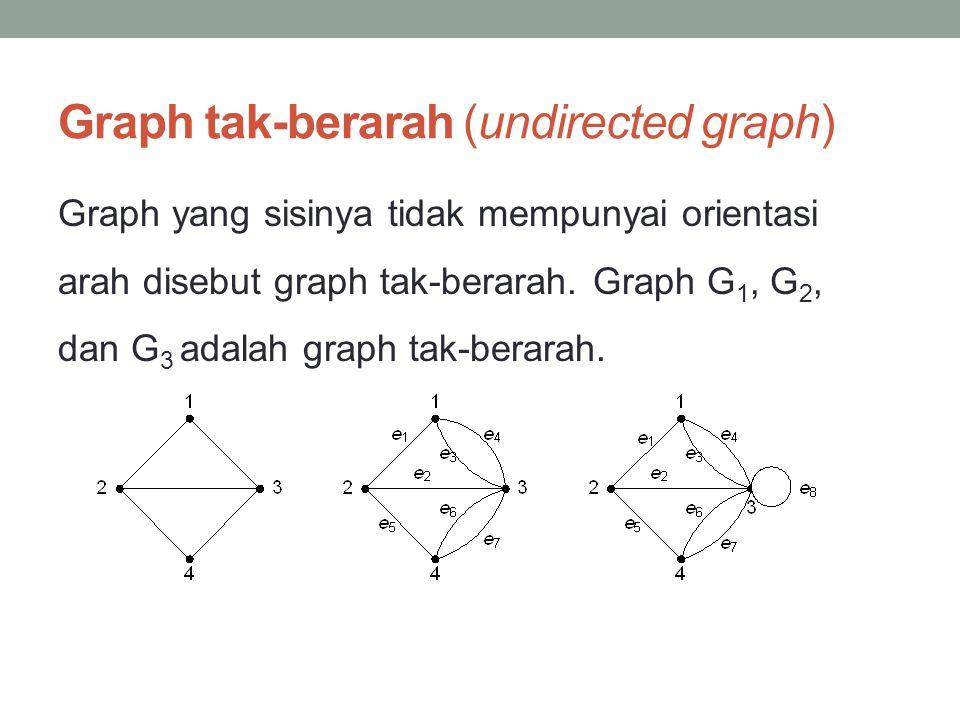 Graph tak-berarah (undirected graph) Graph yang sisinya tidak mempunyai orientasi arah disebut graph tak-berarah. Graph G 1, G 2, dan G 3 adalah graph