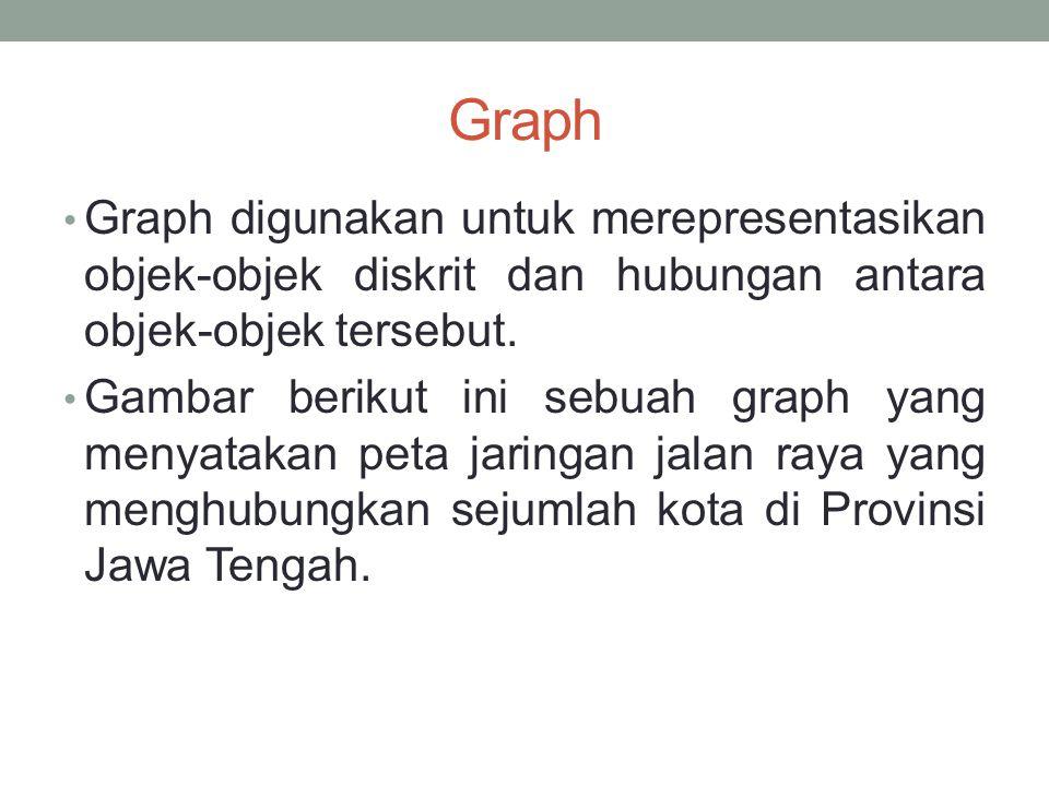 Graph • Graph digunakan untuk merepresentasikan objek-objek diskrit dan hubungan antara objek-objek tersebut. • Gambar berikut ini sebuah graph yang m