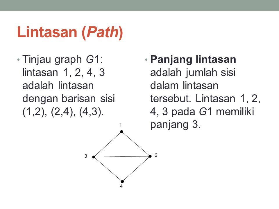 Lintasan (Path) • Tinjau graph G1: lintasan 1, 2, 4, 3 adalah lintasan dengan barisan sisi (1,2), (2,4), (4,3). • Panjang lintasan adalah jumlah sisi