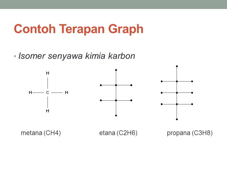 Contoh Terapan Graph • Isomer senyawa kimia karbon metana (CH4) etana (C2H6) propana (C3H8)