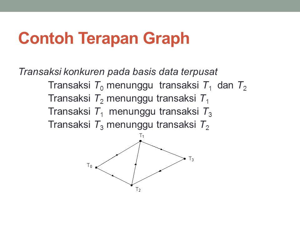 Contoh Terapan Graph Transaksi konkuren pada basis data terpusat Transaksi T 0 menunggu transaksi T 1 dan T 2 Transaksi T 2 menunggu transaksi T 1 Tra
