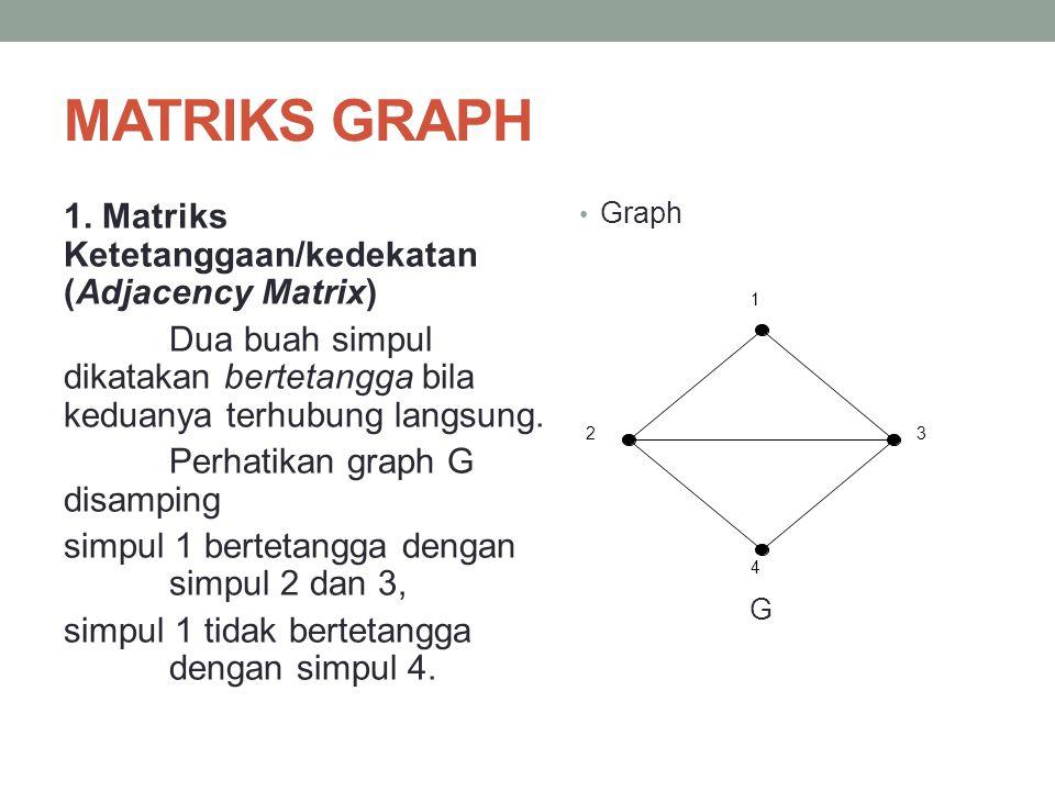 MATRIKS GRAPH 1. Matriks Ketetanggaan/kedekatan (Adjacency Matrix) Dua buah simpul dikatakan bertetangga bila keduanya terhubung langsung. Perhatikan