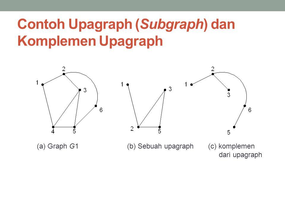 Contoh Upagraph (Subgraph) dan Komplemen Upagraph (a) Graph G1(b) Sebuah upagraph (c) komplemen dari upagraph