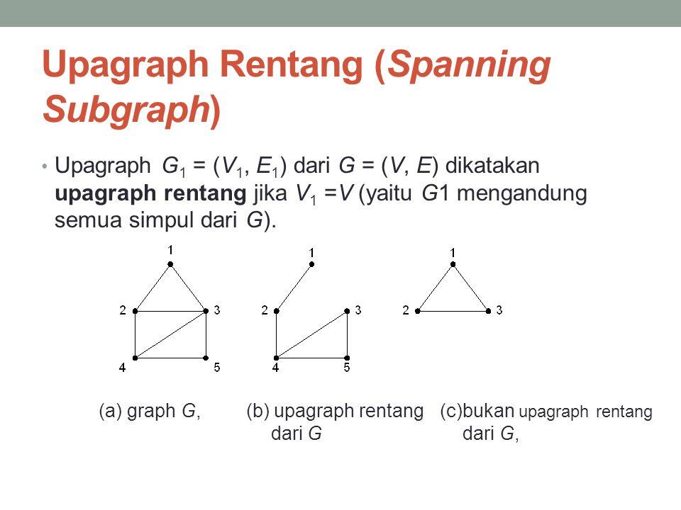 Upagraph Rentang (Spanning Subgraph) • Upagraph G 1 = (V 1, E 1 ) dari G = (V, E) dikatakan upagraph rentang jika V 1 =V (yaitu G1 mengandung semua si
