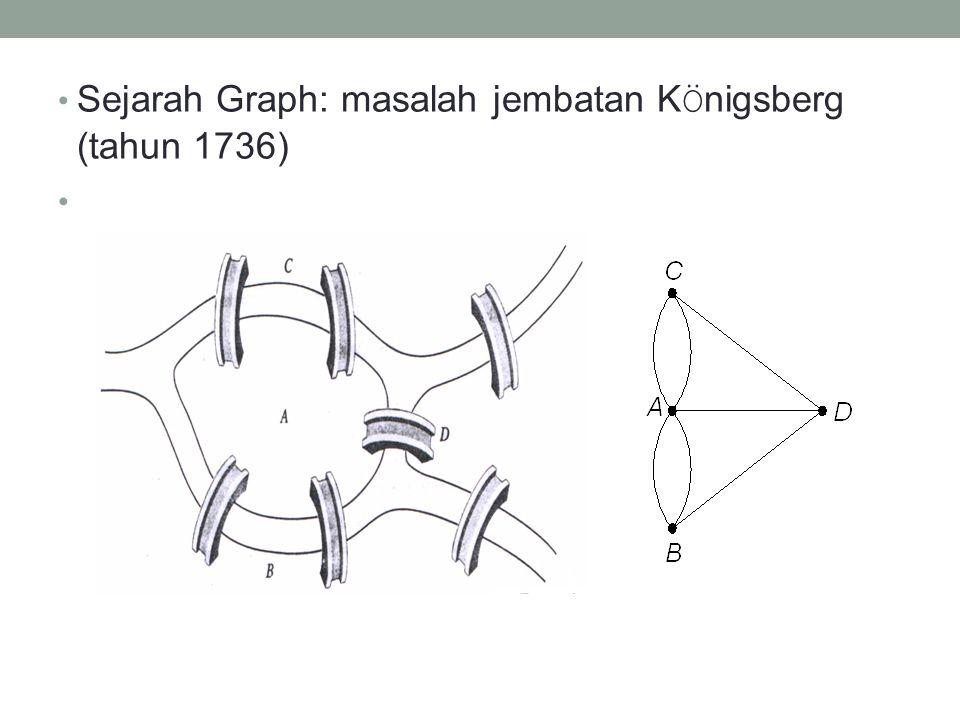 • Sejarah Graph: masalah jembatan K Ö nigsberg (tahun 1736)