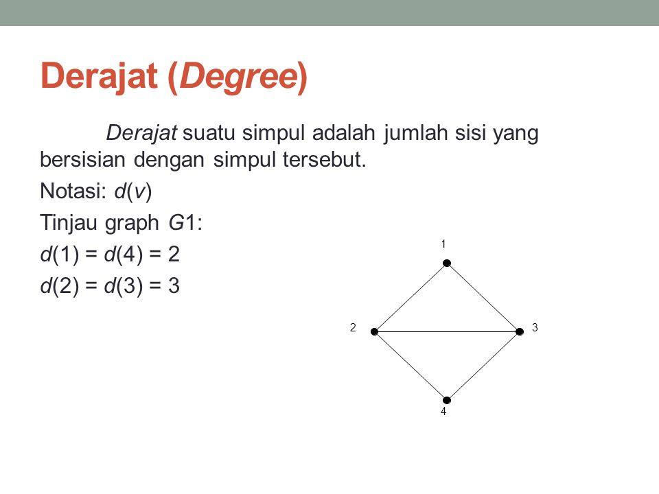 Derajat (Degree) Derajat suatu simpul adalah jumlah sisi yang bersisian dengan simpul tersebut. Notasi: d(v) Tinjau graph G1: d(1) = d(4) = 2 d(2) = d