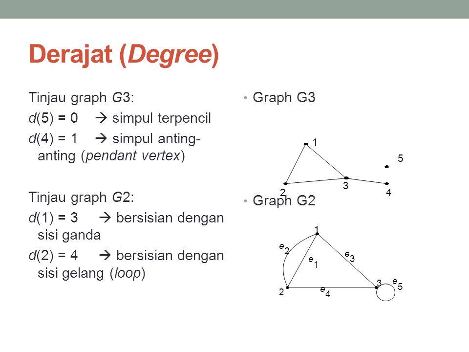Derajat (Degree) Tinjau graph G3: d(5) = 0  simpul terpencil d(4) = 1  simpul anting- anting (pendant vertex) Tinjau graph G2: d(1) = 3  bersisian