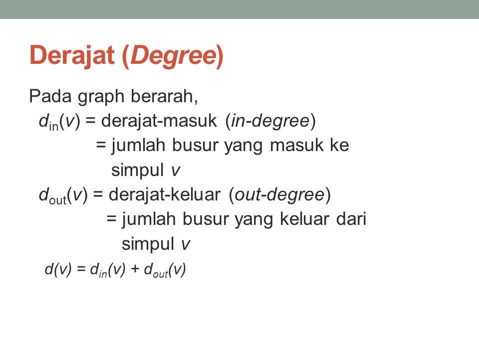 Derajat (Degree) Pada graph berarah, d in (v) = derajat-masuk (in-degree) = jumlah busur yang masuk ke simpul v d out (v) = derajat-keluar (out-degree