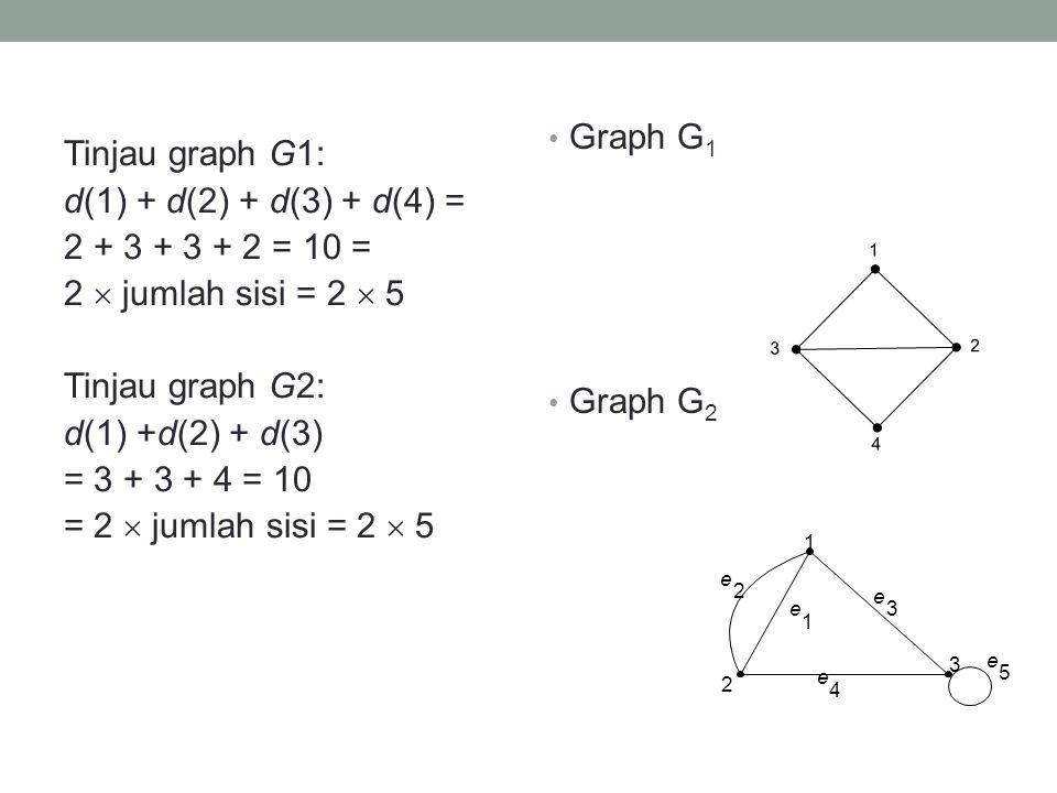 Tinjau graph G1: d(1) + d(2) + d(3) + d(4) = 2 + 3 + 3 + 2 = 10 = 2  jumlah sisi = 2  5 Tinjau graph G2: d(1) +d(2) + d(3) = 3 + 3 + 4 = 10 = 2  ju