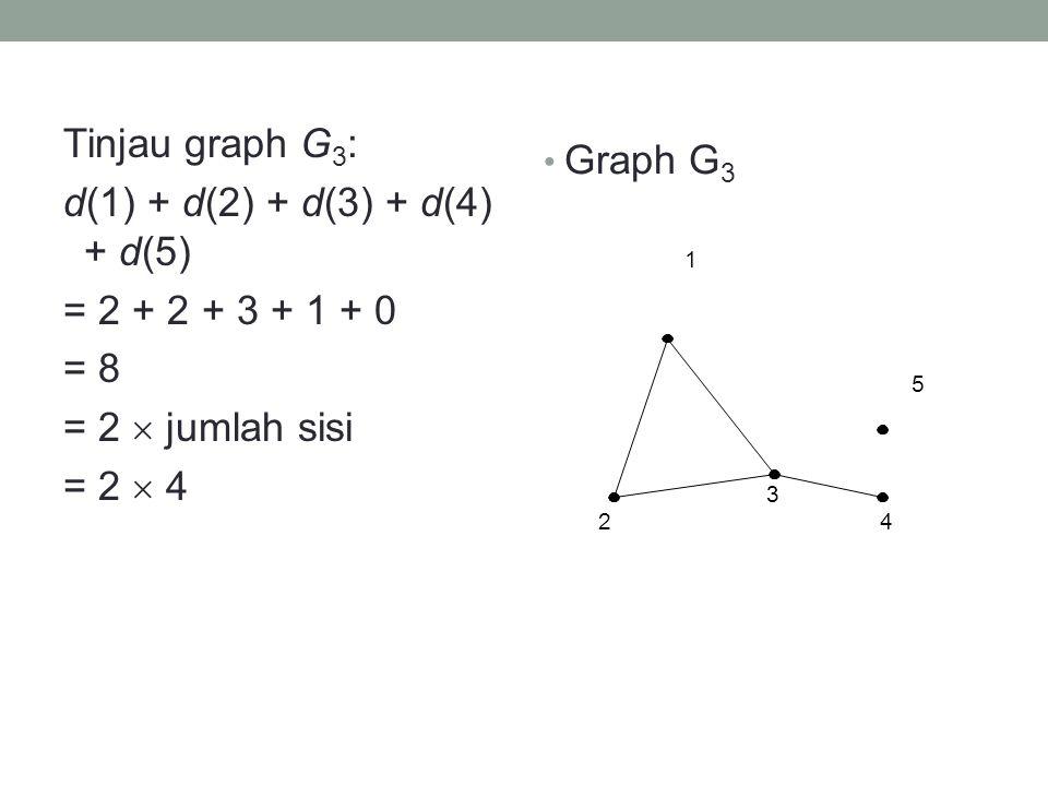 Tinjau graph G 3 : d(1) + d(2) + d(3) + d(4) + d(5) = 2 + 2 + 3 + 1 + 0 = 8 = 2  jumlah sisi = 2  4 • Graph G 3 1 2 3 4 5
