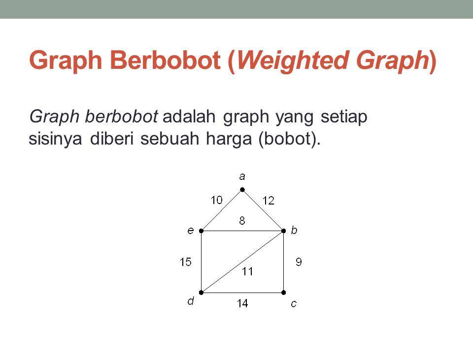 Graph Berbobot (Weighted Graph) Graph berbobot adalah graph yang setiap sisinya diberi sebuah harga (bobot).
