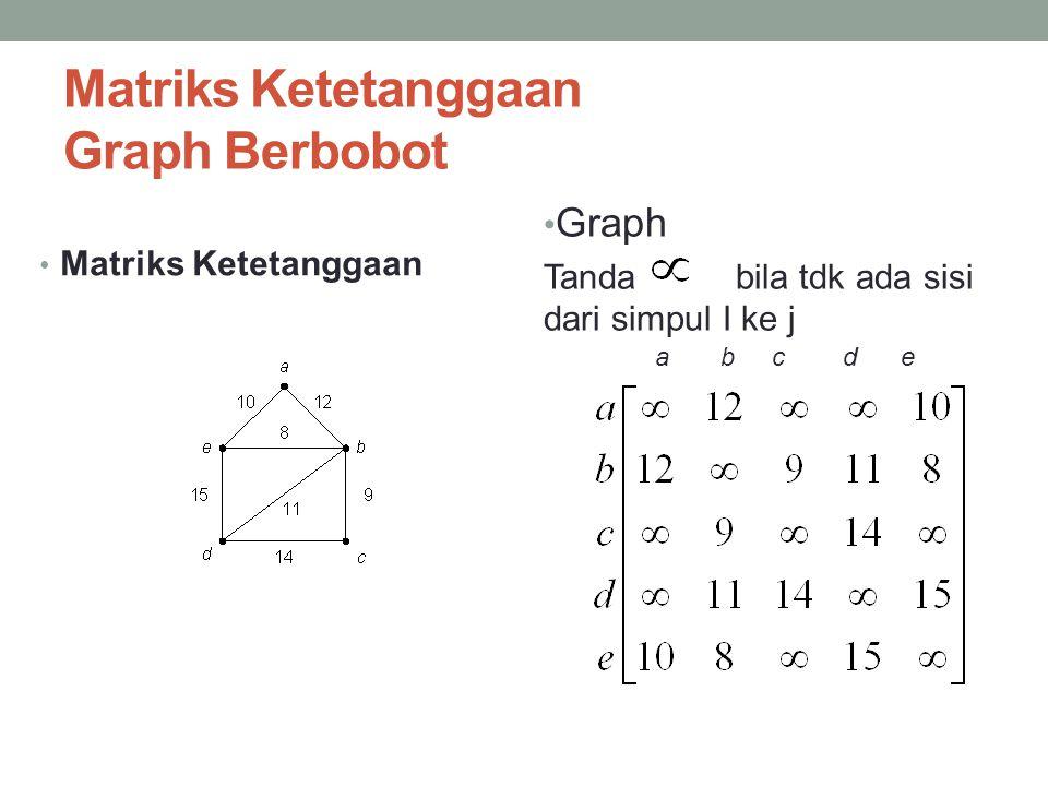 Matriks Ketetanggaan Graph Berbobot • Graph Tanda bila tdk ada sisi dari simpul I ke j • Matriks Ketetanggaan a b c d e
