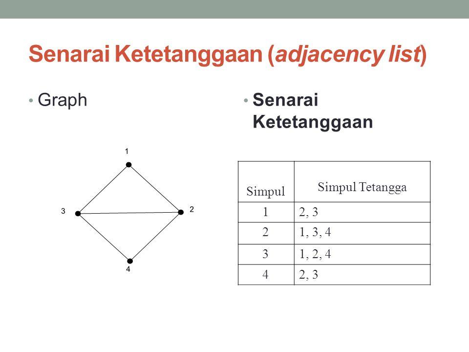 Senarai Ketetanggaan (adjacency list) • Graph • Senarai Ketetanggaan 1 23 4 Simpul Tetangga Simpul 12, 3 21, 3, 4 31, 2, 4 42, 3