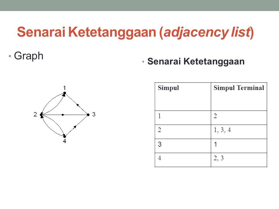 Senarai Ketetanggaan (adjacency list) • Graph • Senarai Ketetanggaan SimpulSimpul Terminal 12 21, 3, 4 31 42, 3