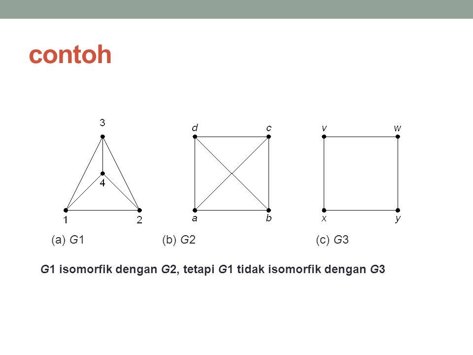 contoh (a) G1 (b) G2 (c) G3 G1 isomorfik dengan G2, tetapi G1 tidak isomorfik dengan G3