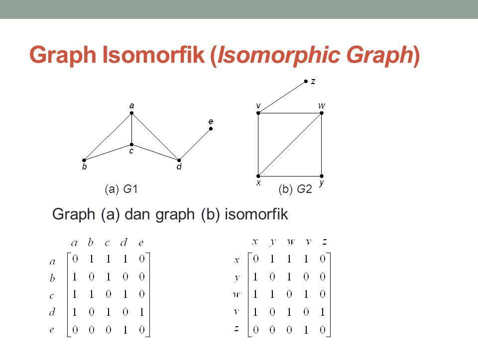 Graph Isomorfik (Isomorphic Graph) (a) G1 (b) G2 Graph (a) dan graph (b) isomorfik