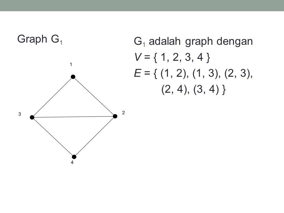 Graph G 1 G 1 adalah graph dengan V = { 1, 2, 3, 4 } E = { (1, 2), (1, 3), (2, 3), (2, 4), (3, 4) } 1 23 4