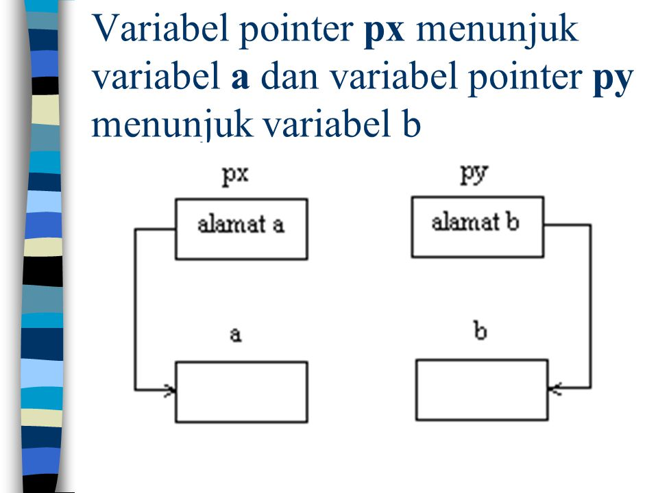Variabel pointer px menunjuk variabel a dan variabel pointer py menunjuk variabel b