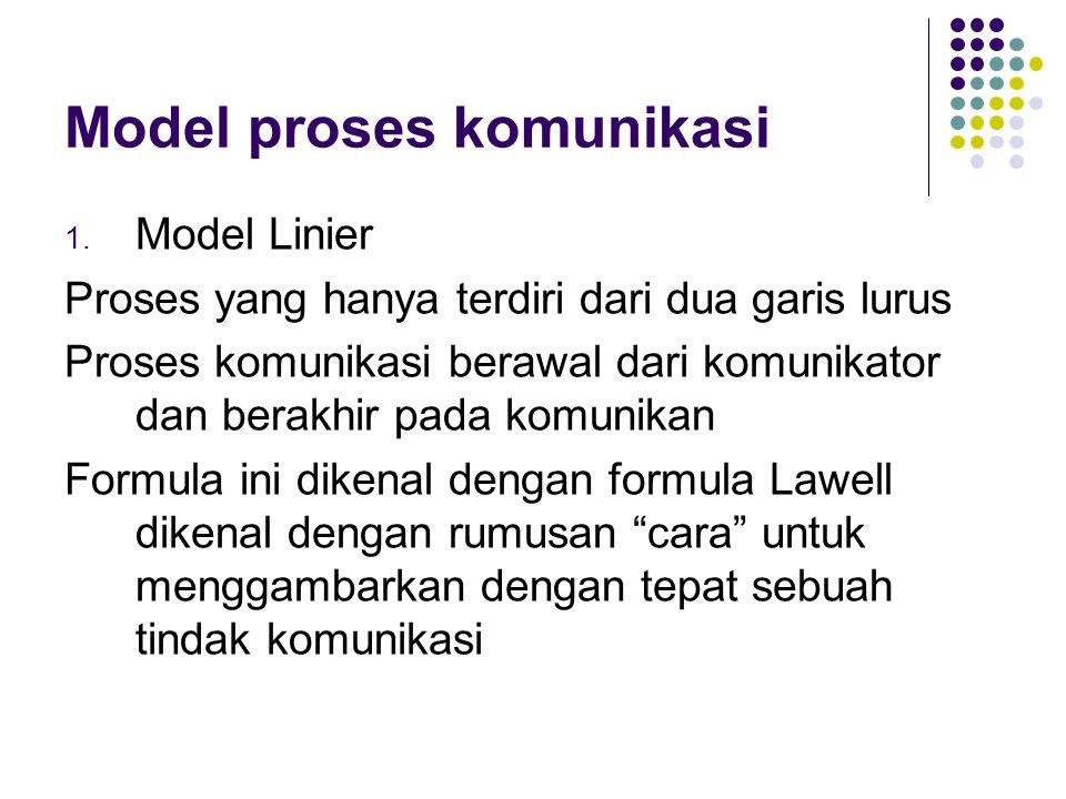 Model proses komunikasi 1. Model Linier Proses yang hanya terdiri dari dua garis lurus Proses komunikasi berawal dari komunikator dan berakhir pada ko