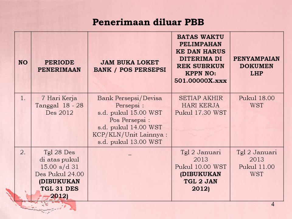 NOPERIODE PENERIMAAN JAM BUKA LOKET BANK / POS PERSEPSI BATAS WAKTU PELIMPAHAN KE DAN HARUS DITERIMA DI REK SUBRKUN KPPN NO: 501.00000X.xxx PENYAMPAIAN DOKUMEN LHP 1.7 Hari Kerja Tanggal 18 - 28 Des 2012 Bank Persepsi/Devisa Persepsi : s.d.