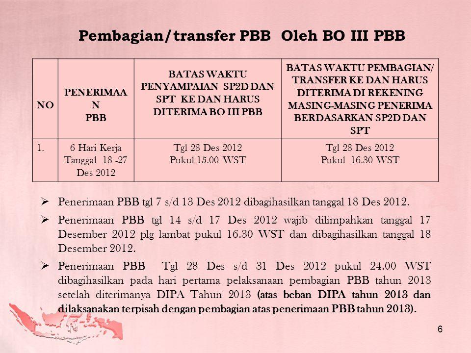 Pembagian/transfer PBB Oleh BO III PBB NO PENERIMAA N PBB BATAS WAKTU PENYAMPAIAN SP2D DAN SPT KE DAN HARUS DITERIMA BO III PBB BATAS WAKTU PEMBAGIAN/ TRANSFER KE DAN HARUS DITERIMA DI REKENING MASING-MASING PENERIMA BERDASARKAN SP2D DAN SPT 1.6 Hari Kerja Tanggal 18 -27 Des 2012 Tgl 28 Des 2012 Pukul 15.00 WST Tgl 28 Des 2012 Pukul 16.30 WST  Penerimaan PBB tgl 7 s/d 13 Des 2012 dibagihasilkan tanggal 18 Des 2012.