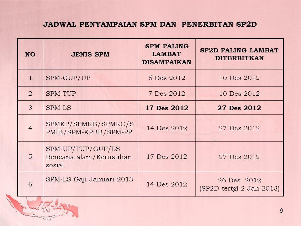 JADWAL PENYAMPAIAN SPM DAN PENERBITAN SP2D NOJENIS SPM SPM PALING LAMBAT DISAMPAIKAN SP2D PALING LAMBAT DITERBITKAN 1SPM-GUP/UP5 Des 201210 Des 2012 2SPM-TUP7 Des 201210 Des 2012 3SPM-LS 17 Des 201227 Des 2012 4 SPMKP/SPMKB/SPMKC/S PMIB/SPM-KPBB/SPM-PP 14 Des 201227 Des 2012 5 SPM-UP/TUP/GUP/LS Bencana alam/Kerusuhan sosial 17 Des 201227 Des 2012 6 SPM-LS Gaji Januari 2013 14 Des 2012 26 Des 2012 (SP2D tertgl 2 Jan 2013) 9
