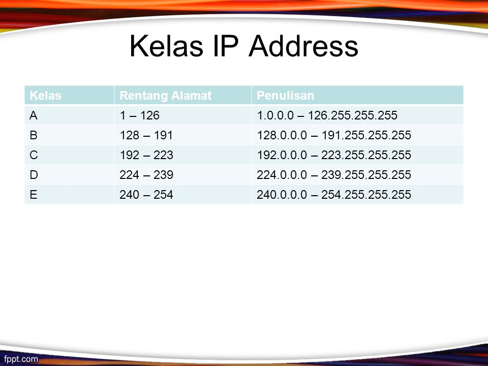 Kelas IP Address KelasRentang AlamatPenulisan A1 – 1261.0.0.0 – 126.255.255.255 B128 – 191128.0.0.0 – 191.255.255.255 C192 – 223192.0.0.0 – 223.255.255.255 D224 – 239224.0.0.0 – 239.255.255.255 E240 – 254240.0.0.0 – 254.255.255.255