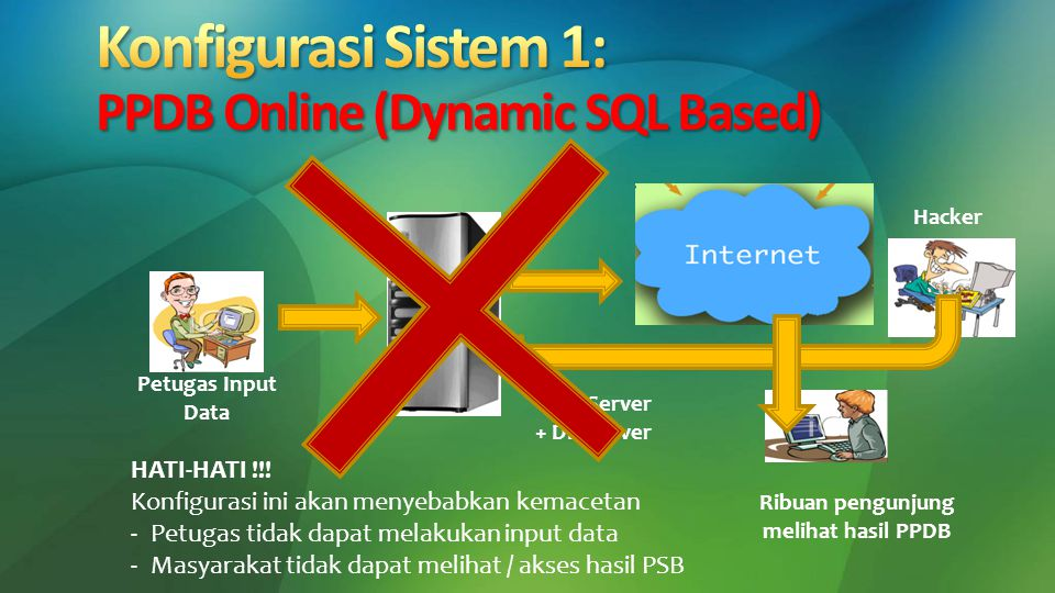 Petugas Input Data Web Server + DB Server Ribuan pengunjung melihat hasil PPDB HATI-HATI !!! Konfigurasi ini akan menyebabkan kemacetan -Petugas tidak