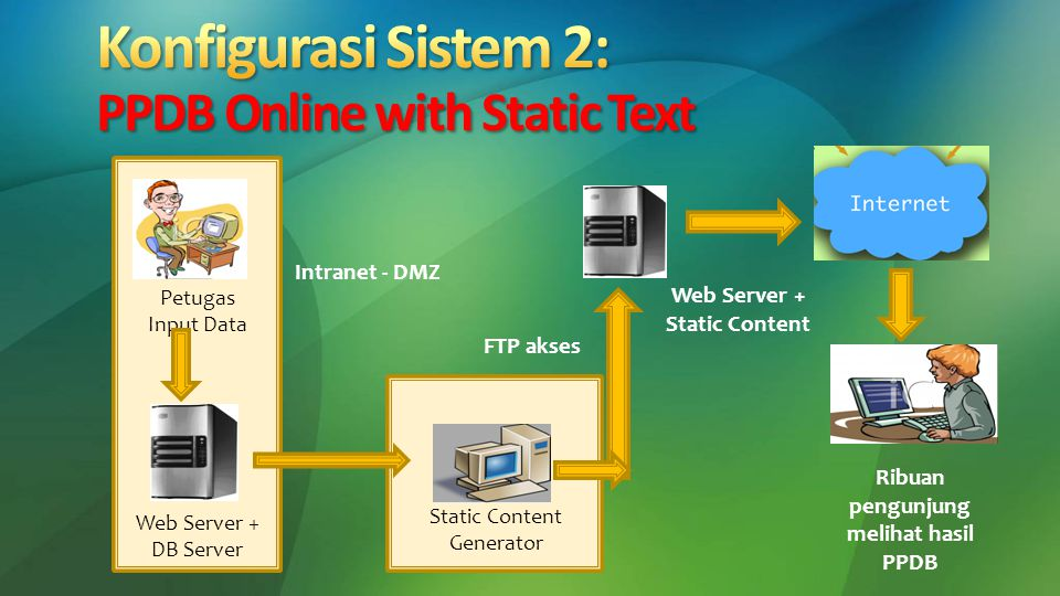 Petugas Input Data Web Server + Static Content Web Server + DB Server Static Content Generator Ribuan pengunjung melihat hasil PPDB Intranet - DMZ FTP