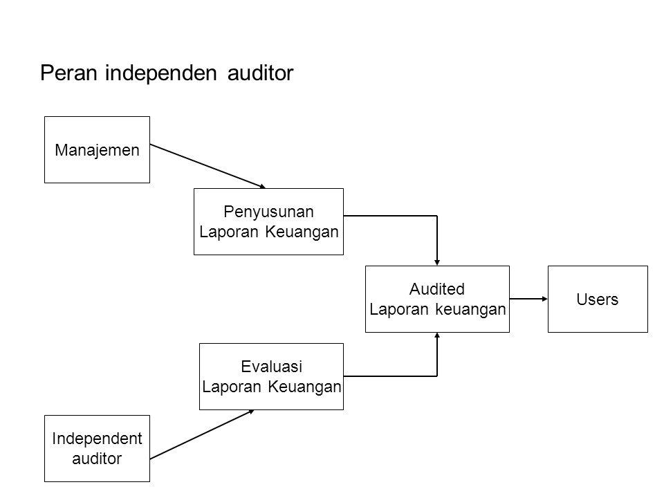 Peran independen auditor Manajemen Independent auditor Evaluasi Laporan Keuangan Penyusunan Laporan Keuangan Audited Laporan keuangan Users