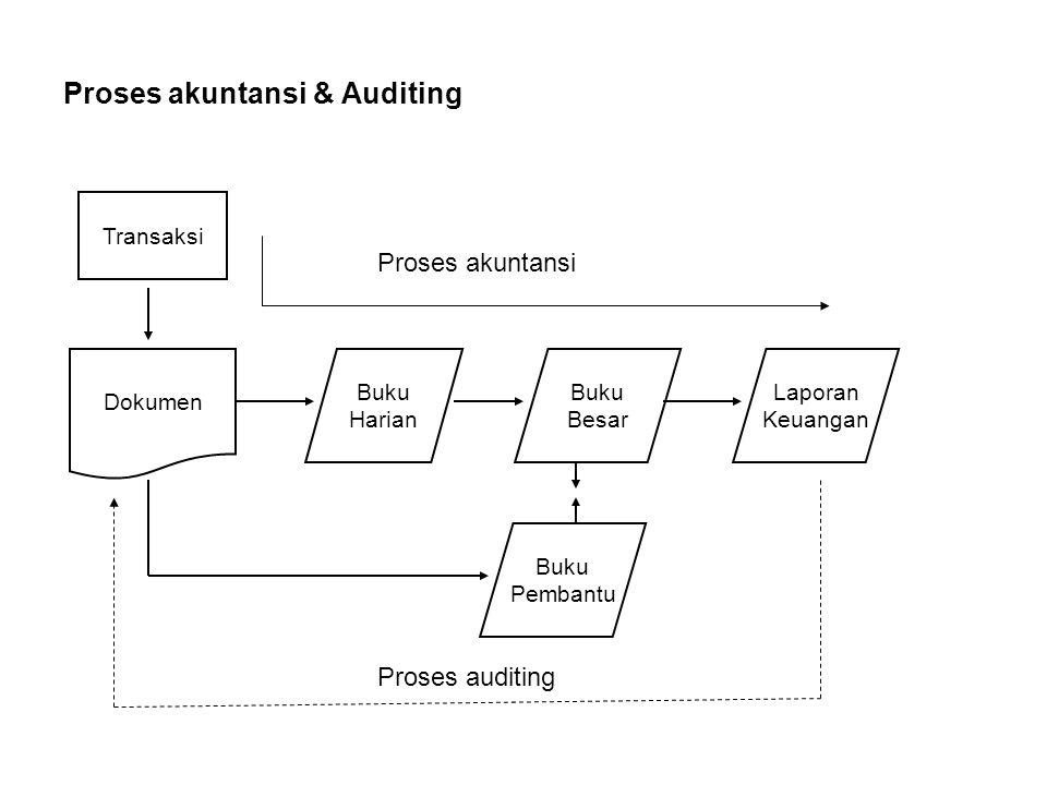 Proses akuntansi & Auditing Proses akuntansi Proses auditing Transaksi Dokumen Buku Harian Buku Besar Laporan Keuangan Buku Pembantu