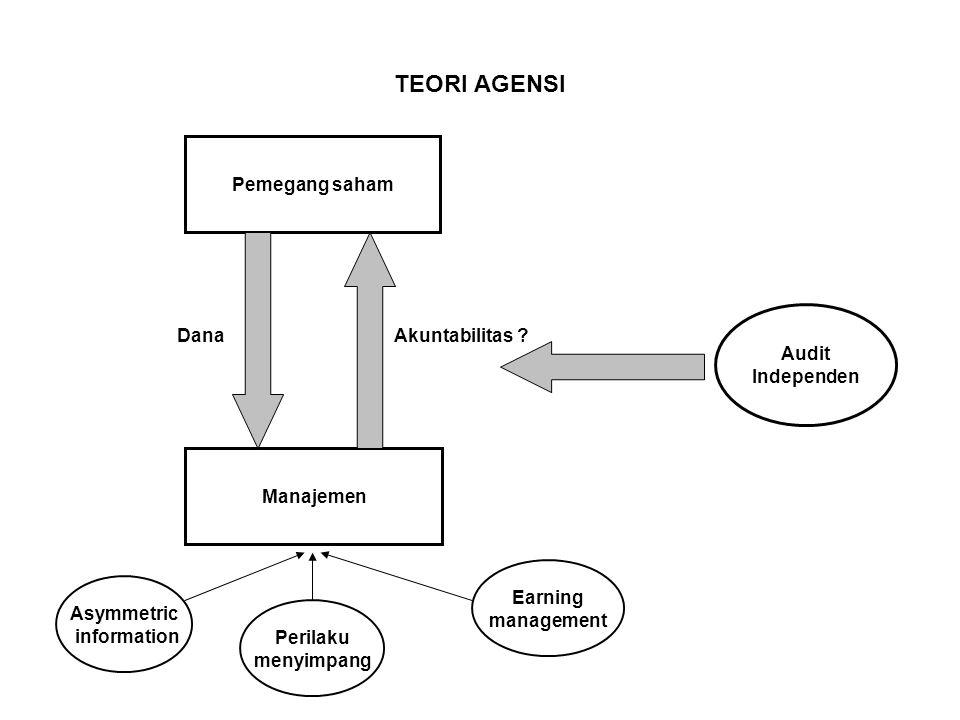 TEORI AGENSI Dana Akuntabilitas ? Pemegang saham Manajemen Audit Independen Asymmetric information Perilaku menyimpang Earning management